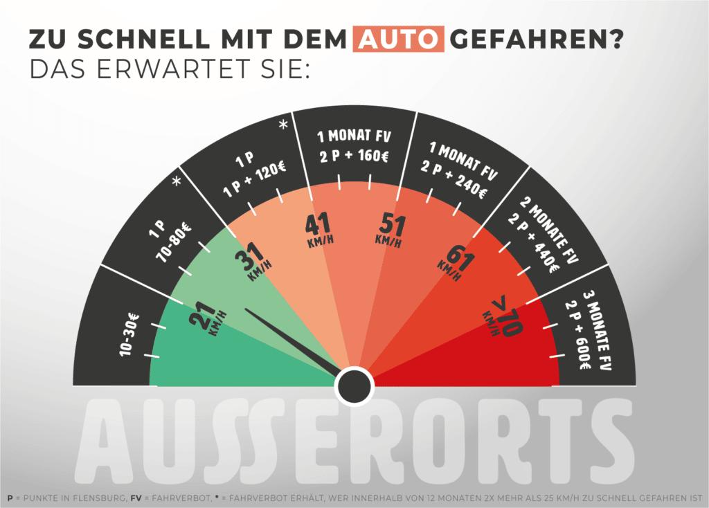 Infografik: Bußgelder für Geschwindigkeitsüberschreitungen außerorts