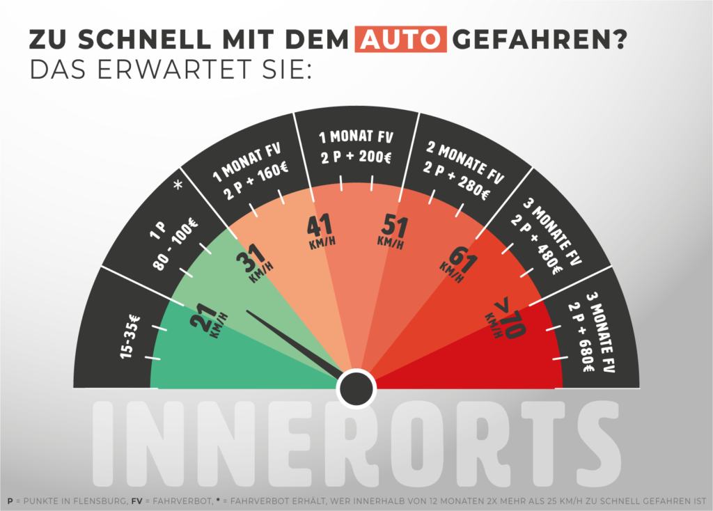 Infografik: Bußgelder für Geschwindigkeitsüberschreitungen innerorts