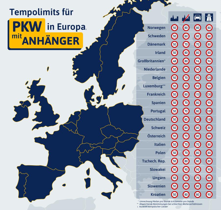 Wie das Tempolimit für Anhänger in Europa festgelegt ist, können Sie der Grafik entnehmen.